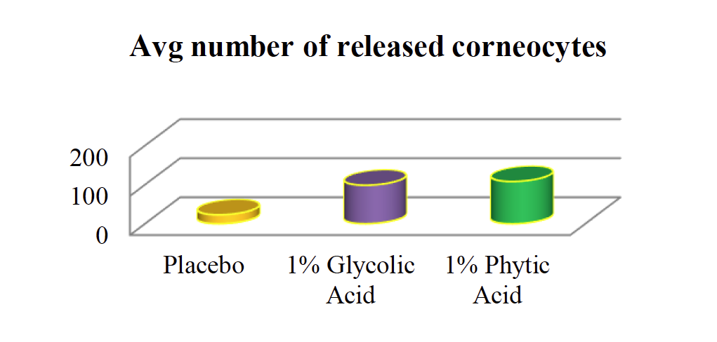 Avg number of released corneocytes