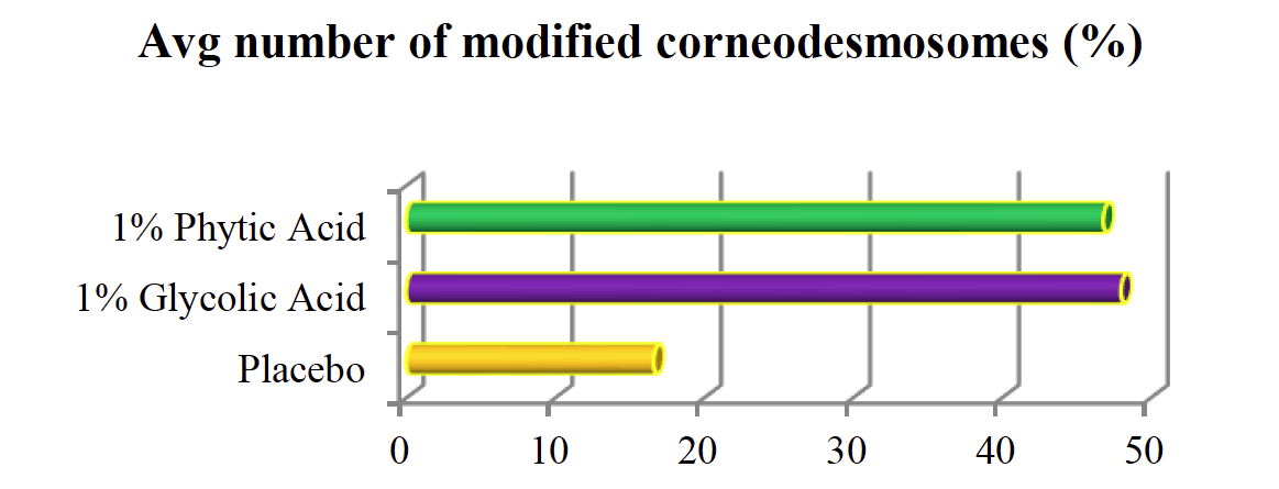 Avg number of modified corneodesmosomes (%)