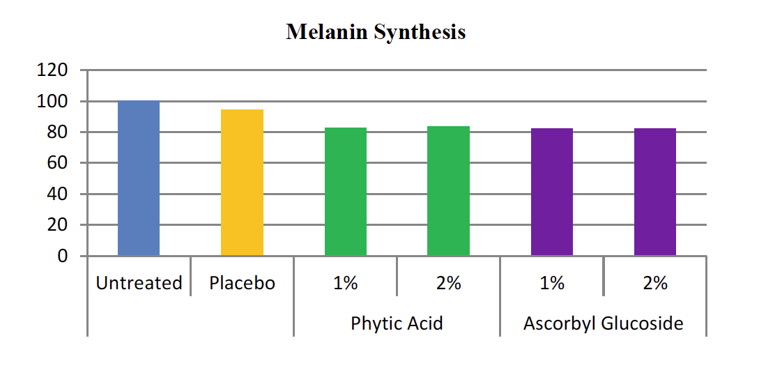 Melanin Synthesis